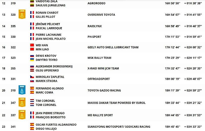 classement,general,auto,étape 4,rallyeraidpassion.com
