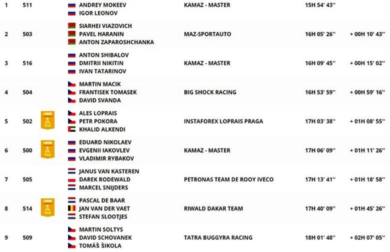 classement,général,camion,étape 4,dakar,rallyeraidpassion.com