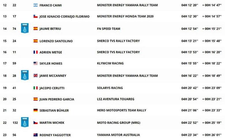 classement,dakar,moto,étape 5,rallyeraidpassion.com