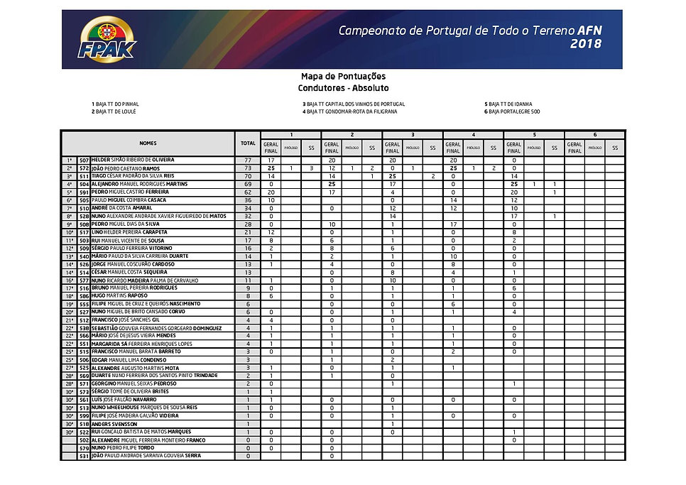 classement championnat portugal tout terrain,www.rallyeraidpassion.com