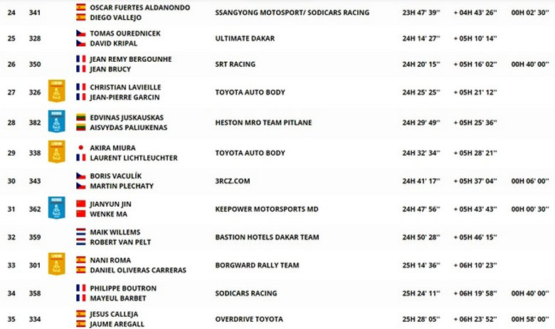 classement,général,auto,étape 5.1,dakar,rallyeraidpassion.com