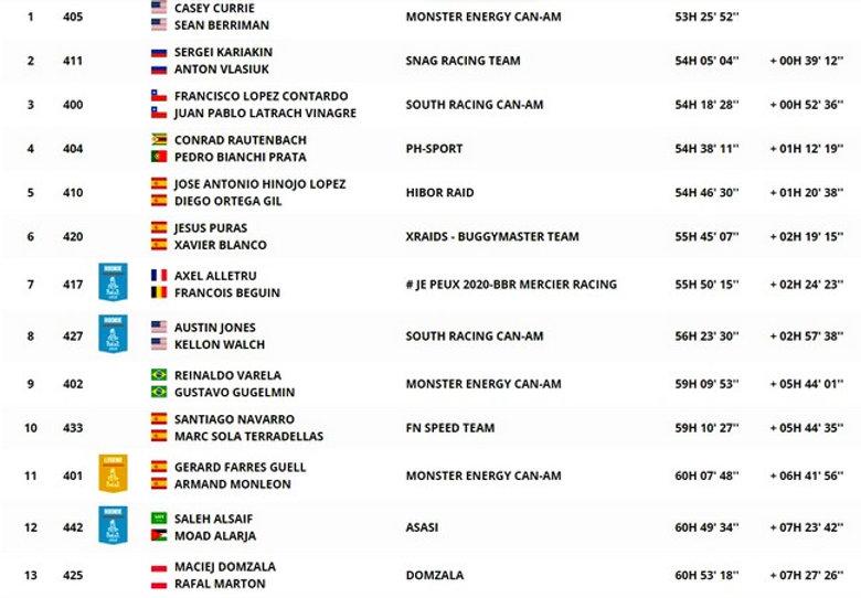 dakar,classement,ss,general,étape12,rallyeraidpassion.com