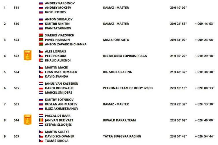 classement,général,camion,etape5,dakar,rallyeraidpassion.com