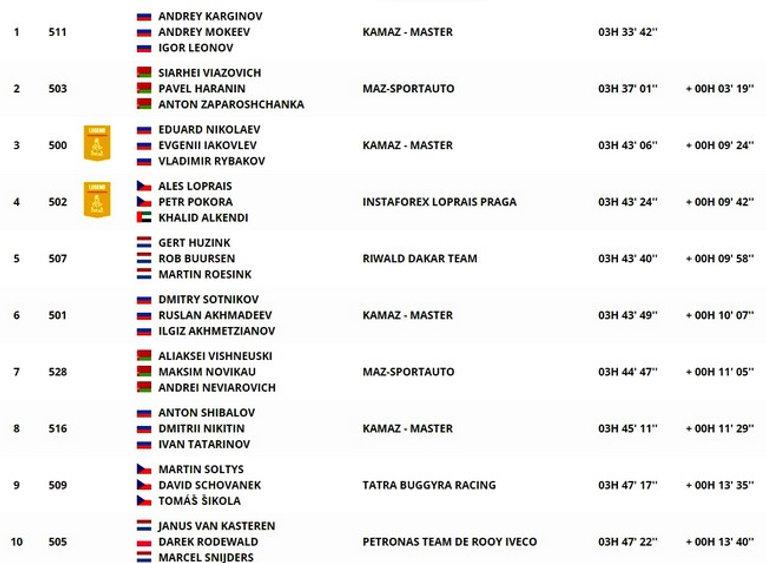 dakar,classement,étape9,camion,rallyeraidpassion.com