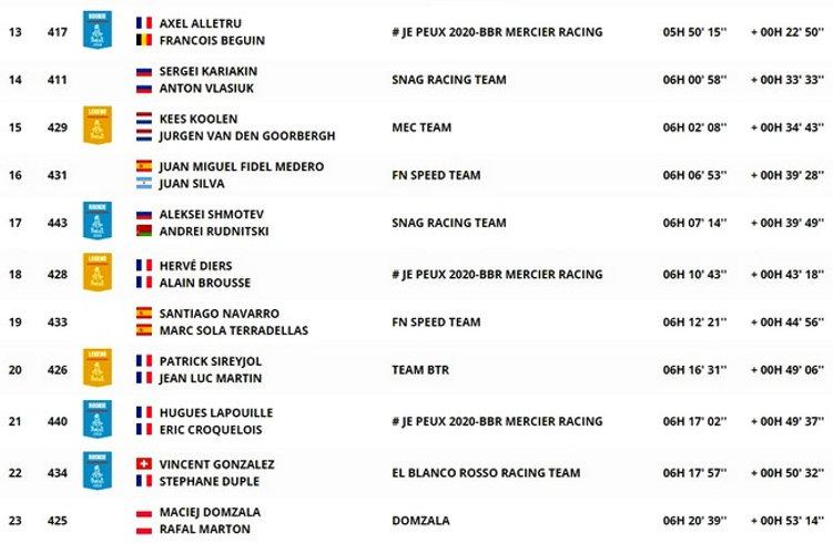 classement,étape 6,SSV,dakar,rallyeraidpassion.com