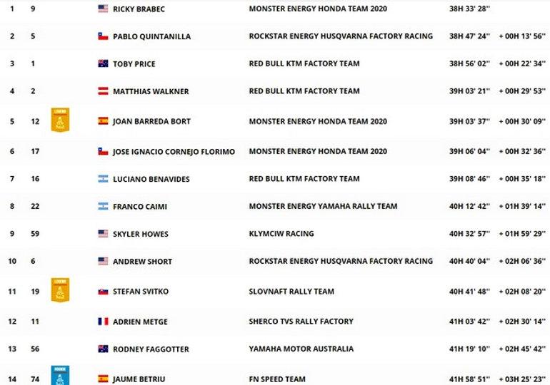 dakar,classement,général,étape 11,clasicacion,rallyeraidpassion.com