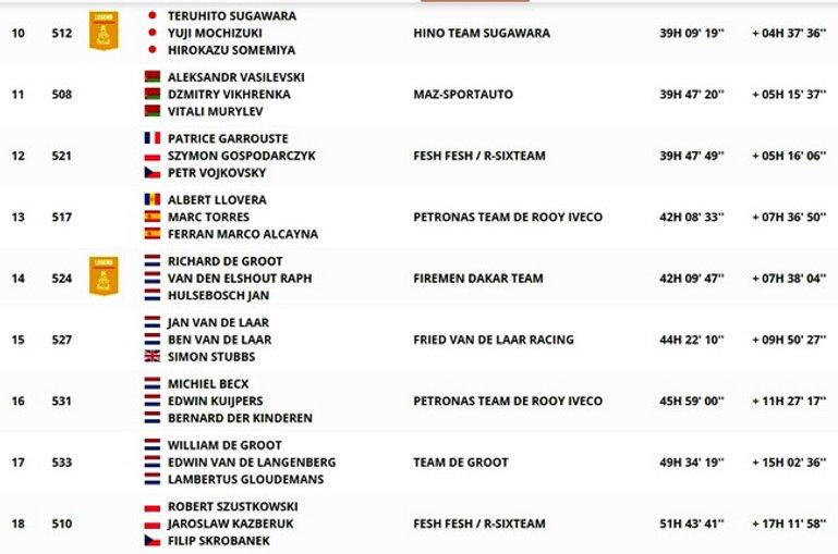 dakar,classement,général,camion,etape8,rallyeraidpassion.com