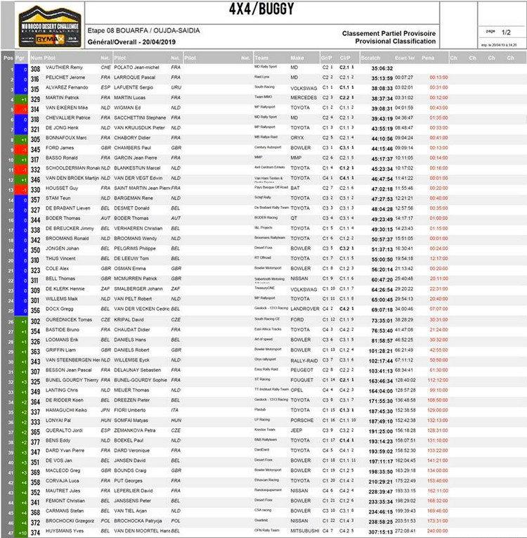 auto,buggy,coches,classement,morocco desert challenge 2019,www.rallyeraidpassion.com