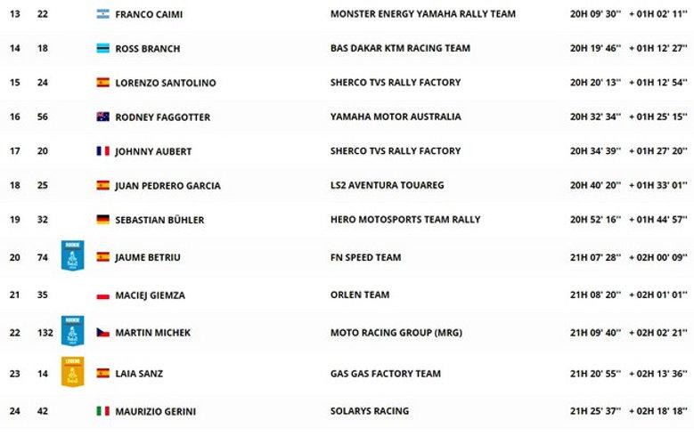classement général ,moto,étape 5,dakar,rallyeraidpassion.com