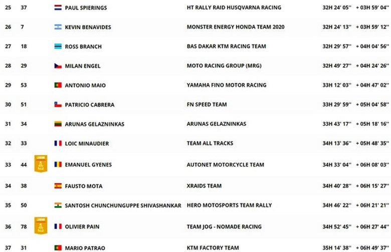 dakar,classement,motos,étape7,classement