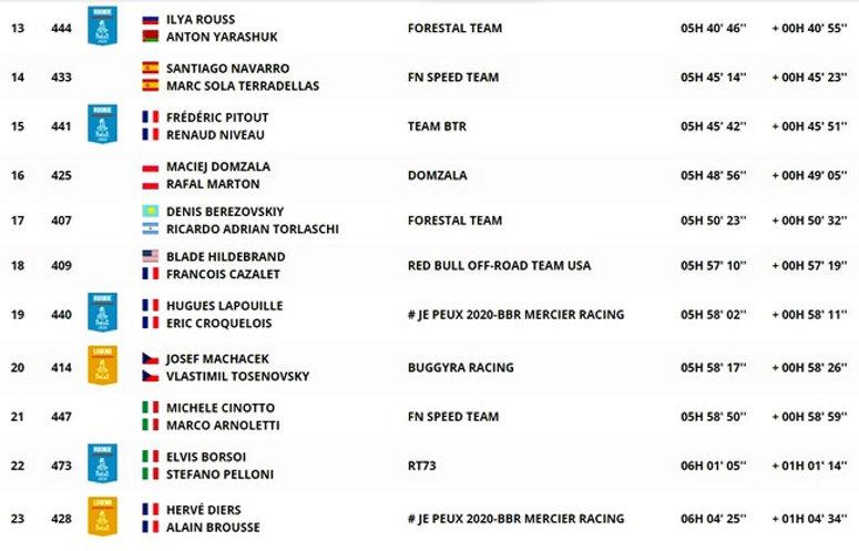 dakar,classement,clasificacion,étape 11,etapa 11,SSV,rallyeraidpassion.com
