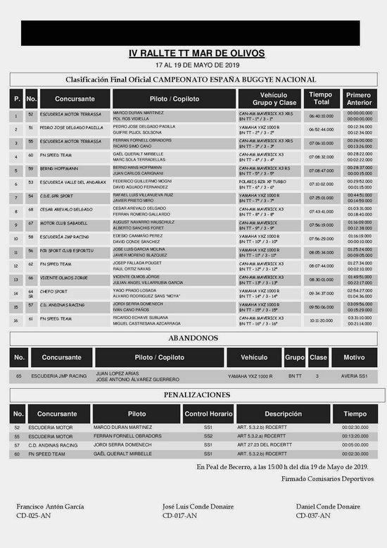 Clasificacion,mar de olivos,tt,buggy,rallyeraidpassion.com