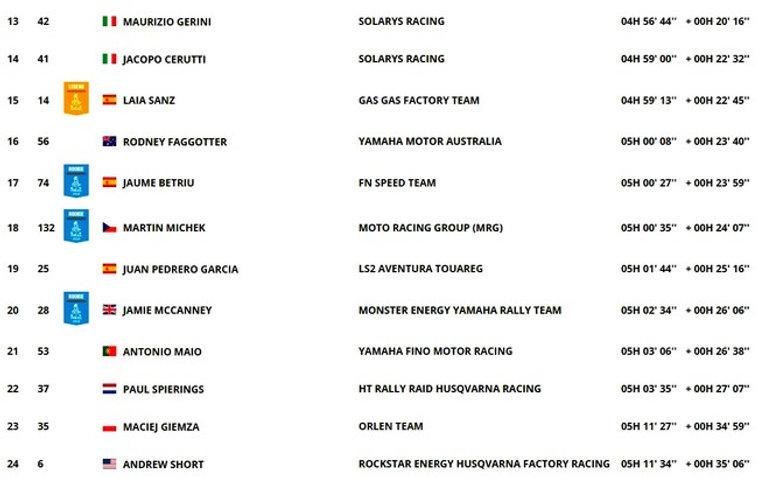 classement,dakar,étape 6,rallyeraidpassion.com