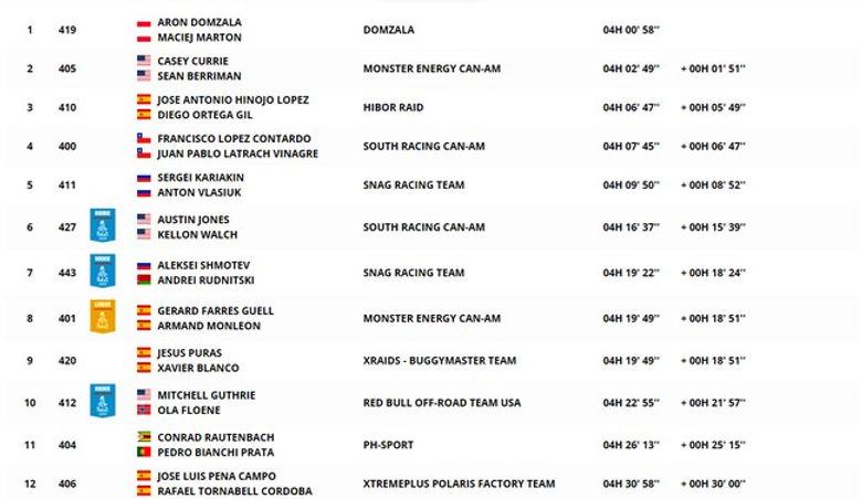 Classement SXS,dakar,clasificacion,buggy,rallyeraidpassion.com