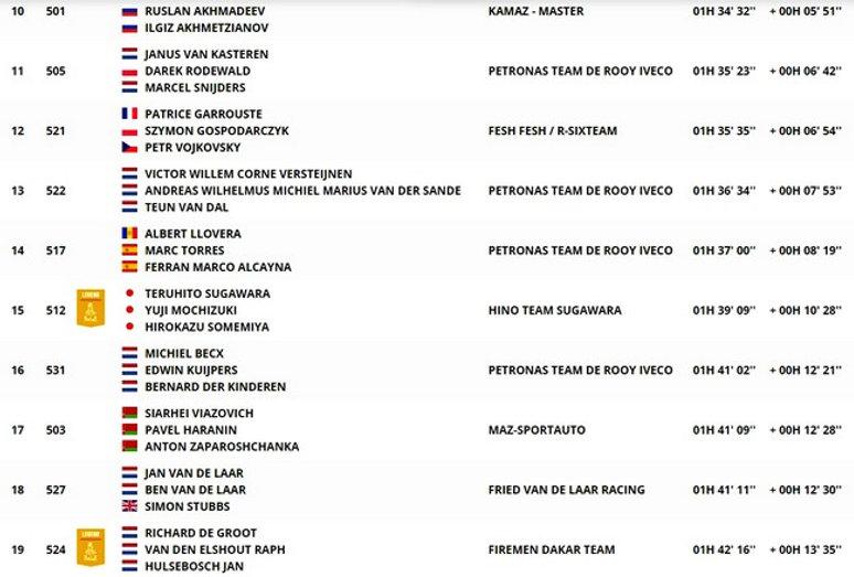 dakar,classement,camion,étape12,rallyeraidpassion.com