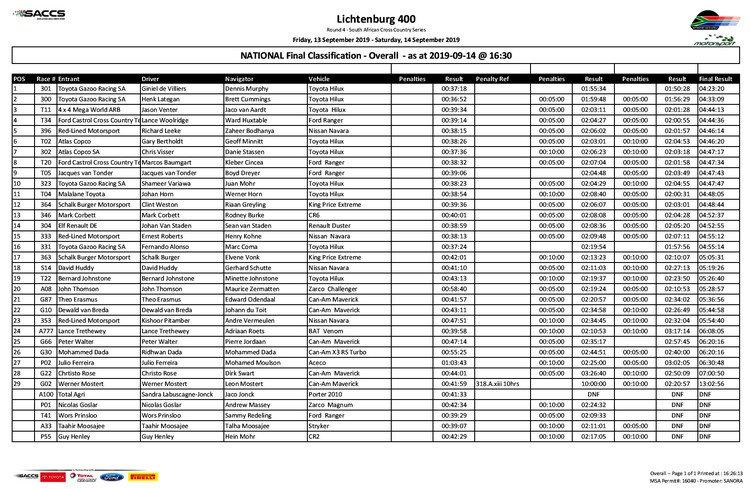 Classement,ranking,lichtenburg,saccs,alonso,century