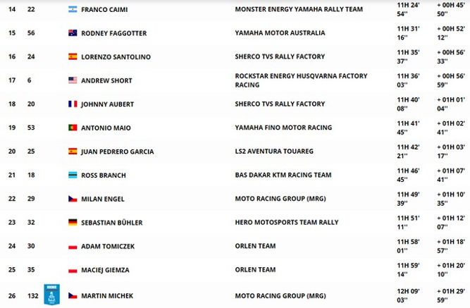 classement,général,moto,étape 3,dakar,rallyeraidpassion.com