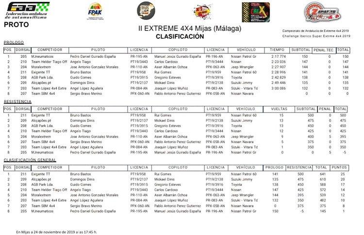 claification,mijas,xtrem,4X4,campeonato iberico