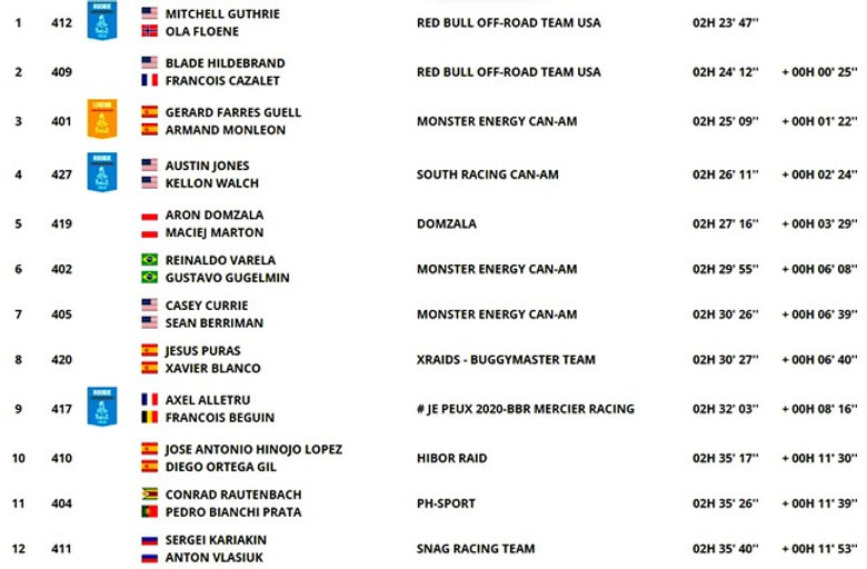 dakar,classement,étape 10,SSV,rallyeraidpassion.com