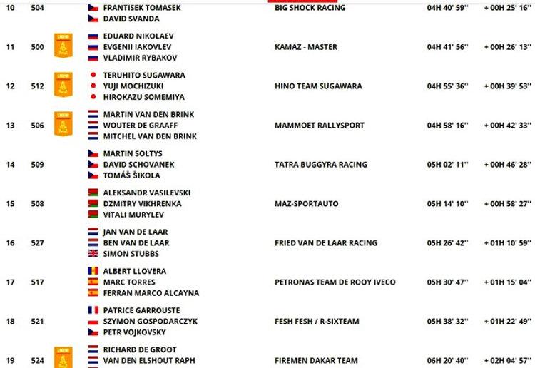 classement,étape 4,camions,dakar,rallyeraidpassion.com