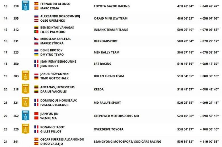 dakar,classement,auto,general,étape12,rallyeraidpassion.com