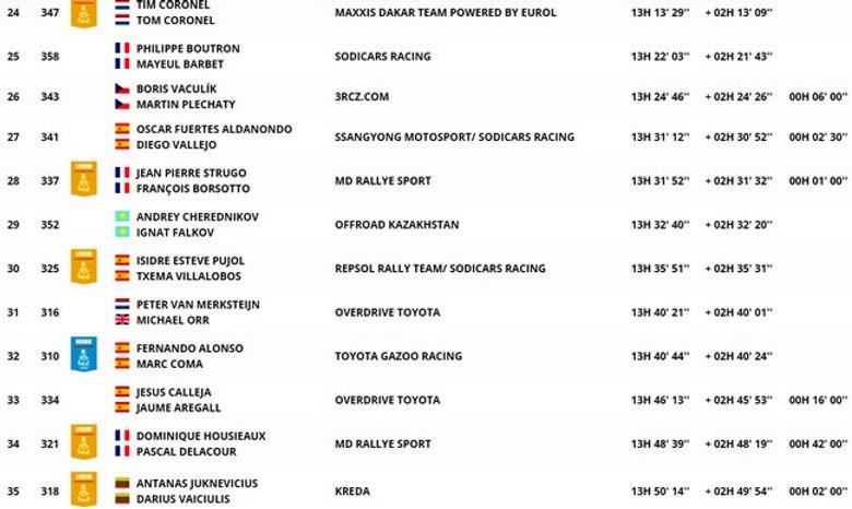 classement,généralauto,étape 3,rallyeraidpassion.com