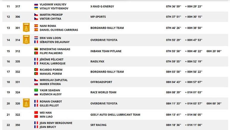 Classement,auto general,etape 2,rallyeraidpassion.com