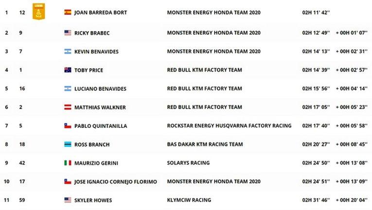 dakar,classement,étape 10,moto,rallyeraidpasson.com