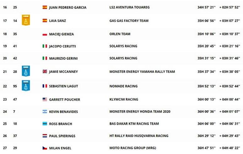 Dakar,classement,général,moto,étape 10,rallyeraidpassion.com