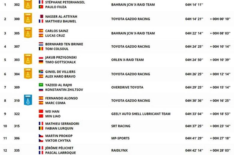 dakar,classement,étape 11,etapa 11,auto,coche,clasificacion