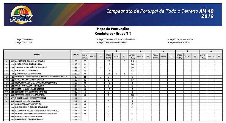 ranking,clasificacion,classement,baja tt,capital de vinhos,portugal,rallyeraidpassion.com