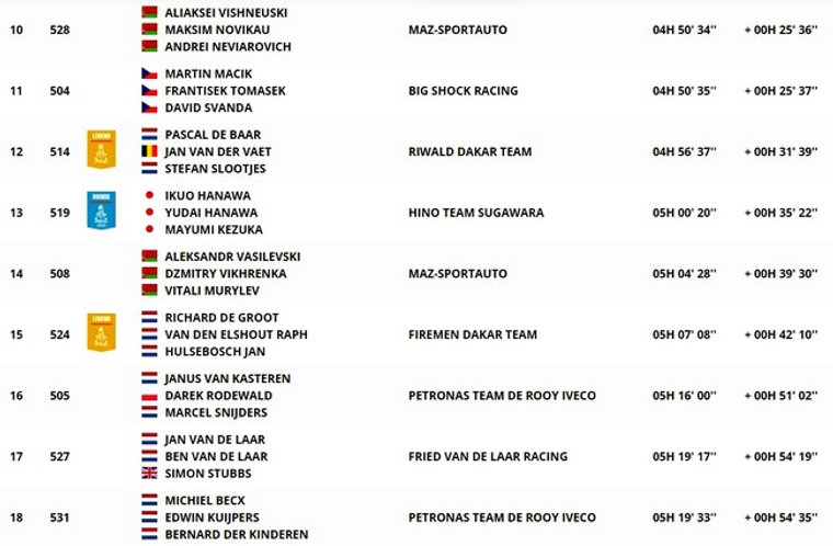 dakar,classement,étape8,camion,rallyeraidpassion.com