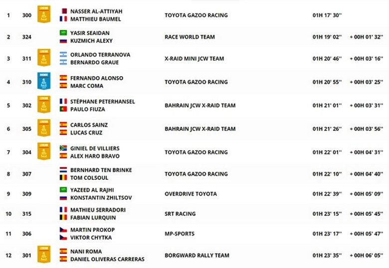 dakar,classement,auto,étape12,rallyeraidpassion.com