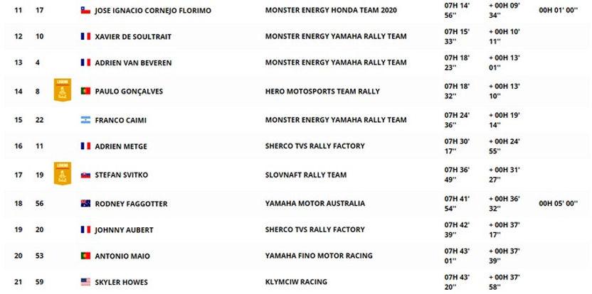 Classement,moto,general,etape 2,rallyeraidpassion.com