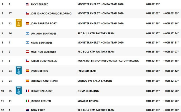 classement,étape 3,moto,dakar,rallyeraidpassion.com