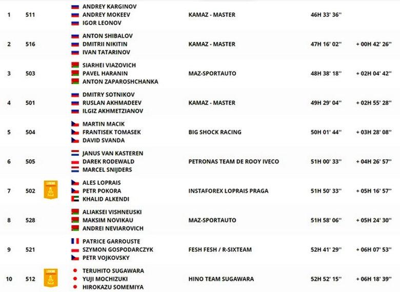 dakar,classement,camion,general,étape12,rallyeraidpassion.com