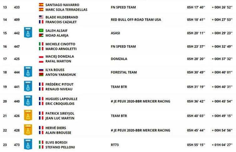 dakar,classement,clasifcacion,étape8,SSV,rallyeraidpassion.com