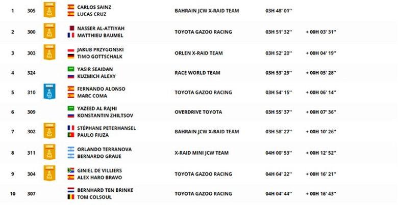 classement,auto,étape 3,dakar,rallyeraidpassion.comjpg