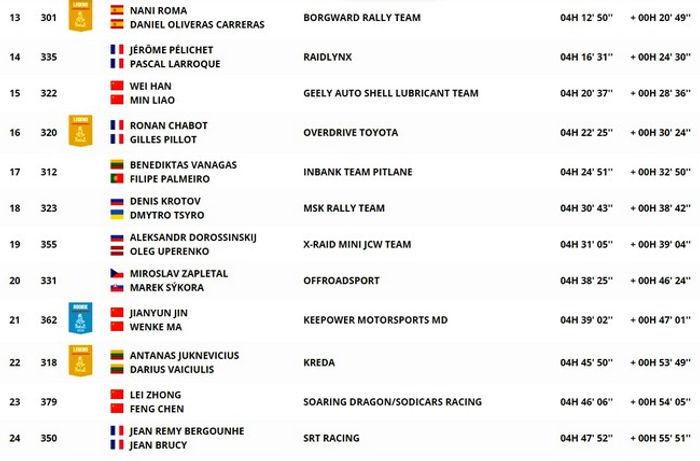 classement,general,auto,étape 5,dakar,rallyeraidpassion.com