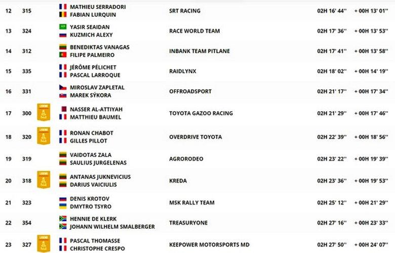 dakar,classement,étape 10,autos,coches,rallyeraidpassion.com