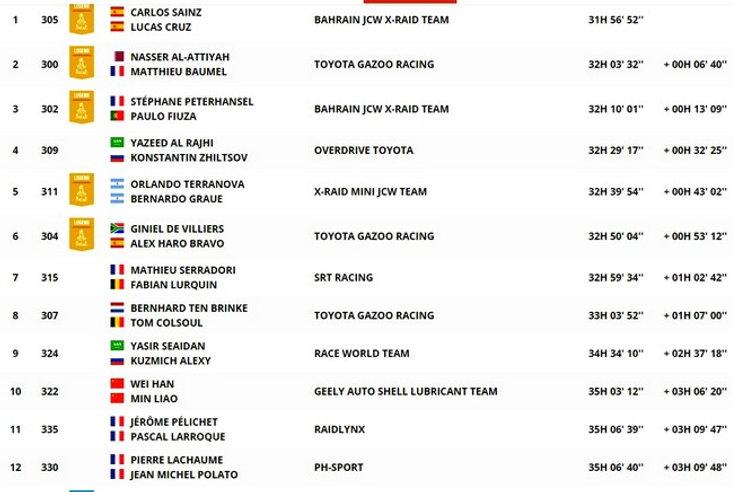 classement,général,autos,dakar,etape8,etapa8,rallyeraidpassion.com