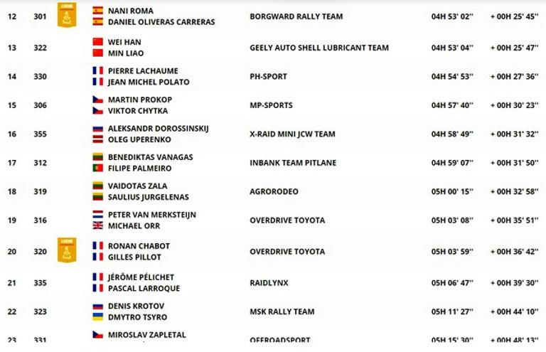 classement,étape 6,auto,dakar,rallyeraidpassion.com