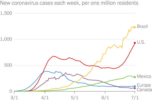 New Coronavirus Cases Each Week, Per One Million Residents, Brazil, U.S., Mexico, Europe, Canada