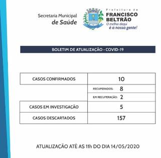 Francisco Beltrão tem dez casos da Covid-19 confirmados; oito já estão recuperados
