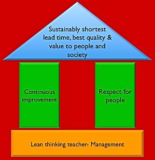 Lean Agile Coaching and Training