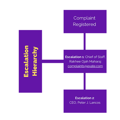 Escalation Process (2).png