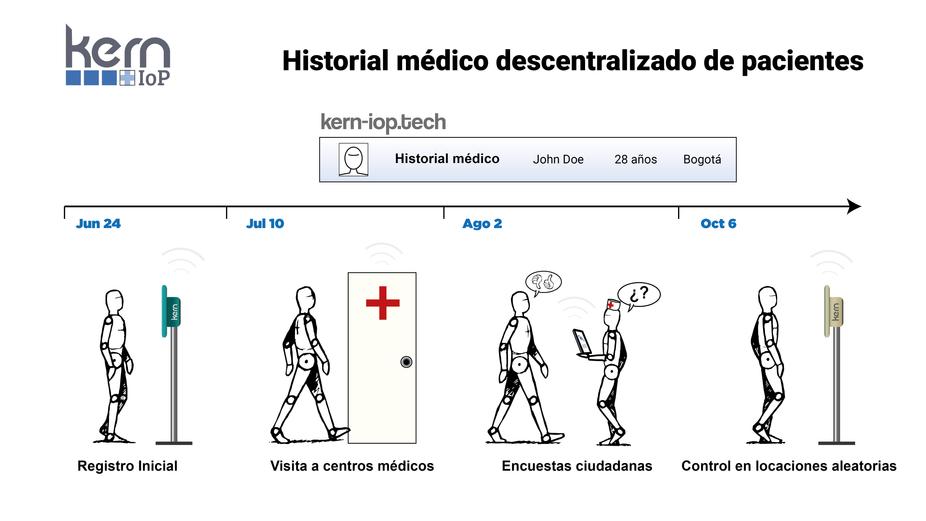 Historial médico