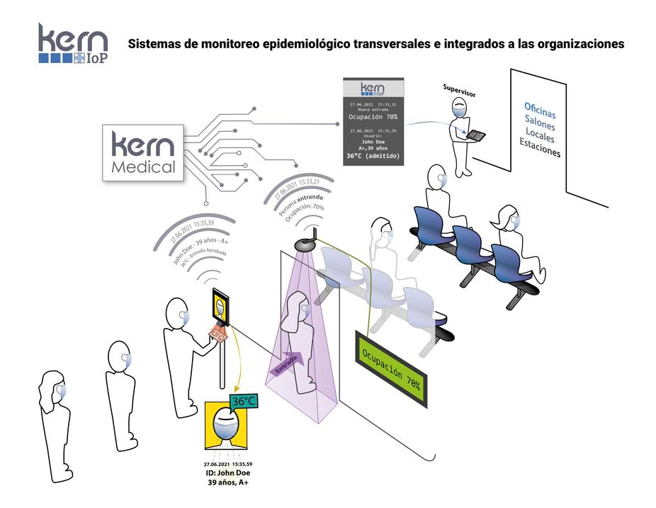 Sistemas integrales para monitoreo epidemiológico