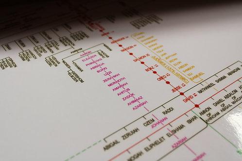 Laminated Genealogy of Christ Chart