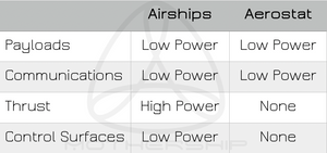 Table describing difference in power consuming systems between aerostat and airship